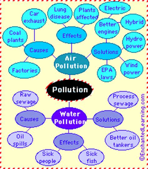 Essay on Environmental Pollution: Causes, Effects, Solutions